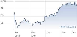 Aramark Stock Chart Aramark Holdings Corp Share Price Usd0 01
