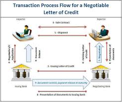 Letter Of Credit Process Flow Chart Ppt How Does A Negotiable Letter Of Credit Work