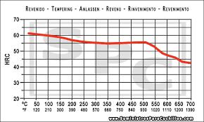440c Heat Treat Chart 440c Stainless Steel