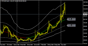 Enky Page 6 Bitcoin Trading Ideas Analysis