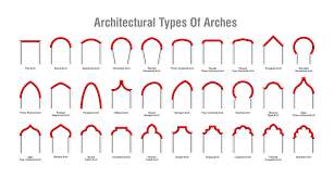 Segmental Arch Design 30 Types Of Architectural Arches With Illustrated Diagrams