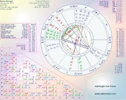Kevin Durand Birth Chart Horoscope Kevin Durand Astrology