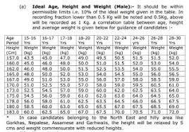 What Is The Minimum Height To Join Nda Nda Quora