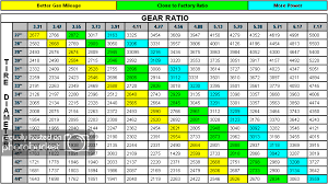 Tire Size Rpm Chart Tire Diameter And Width Advice Expedition Portal