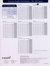 You Will Love Natrelle Vs Mentor Size Chart Natrelle Catalog