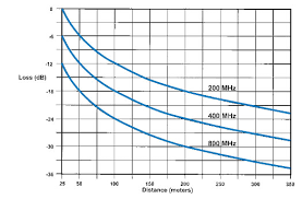 Range Of A Wireless Microphone System