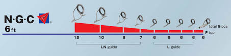 Guide Spacing Chart Saltwater Rods Examples Of Guide Specification For Bait Casting Rods