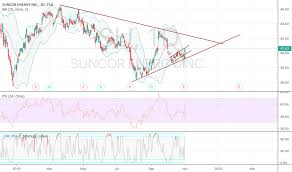 Su Stock Price And Chart Tsx Su Tradingview
