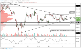 Bitcoin Cash Rejects Trendline On The Hourly Chart To Move