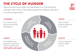 World Hunger Chart Global Hunger Facts What You Need To Know Mercy Corps