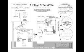 Church Of Christ Plan Of Salvation Chart Plan Of Salvation In Depth Picture Lds Plan Of