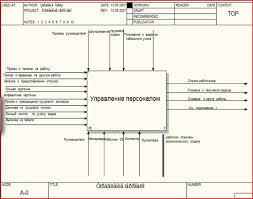 Курсовая работа Информационная система Управление персоналом  Концептуальная модель предметной области АИС Управление персоналом представлена с помощью sadt диаграмм методология idef0 на Рис 1 и Рис 2