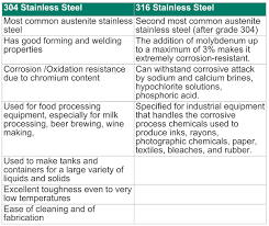 Stainless Steel Properties Comparison Chart Magnetic Properties Of 304 316 Stainless Steel