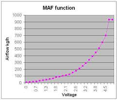 Maf Sensor Expected Output Yotatech Forums
