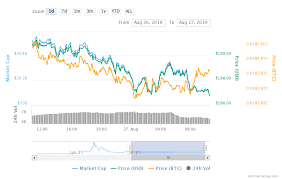 Ethereum Price Has Dropped By 2 22 In The Last 24 Hours
