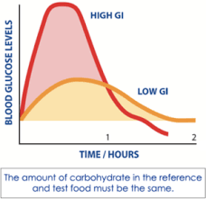 About Glycemic Index Glycemic Index Foundation