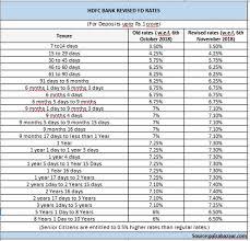 Latest Fixed Deposit Interest Rates Of Hdfc Bank Vs Sbi Vs