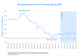 Fha 30 Year Fixed Rate Trend Chart December 2019 Mortgage Rates Forecast Fha Va Usda