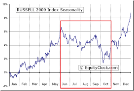 Russell 2000 Index Chart Russell 2000 Seasonality Is A Sell Off Coming Tradepro