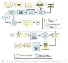 Institute For Healthcare Improvement Standardize Before You