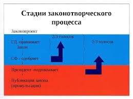 Стадии законодательного процесса в Российской Федерации курсовая