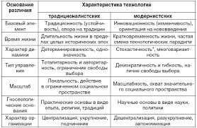 Технологии социальной работы Таблица 2 Сравнительная характеристика традиционалистских и модернистских социальных технологий