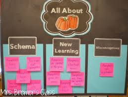 How To Make Anchor Charts Interactive And Evergreen Teach