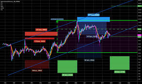 Wti Crude Oil Future State Of Long Term Charts