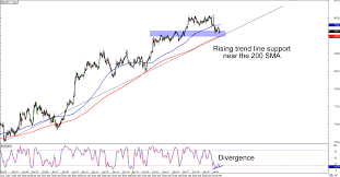 Nzdjpy Chart Chart Art Trend And Breakout Setups For Gbp Usd And Nzd Jpy