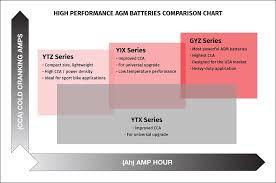 Yuasa Motorcycle Battery Size Chart Disrespect1st Com