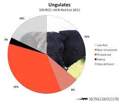 Chart Endangered Ungulates