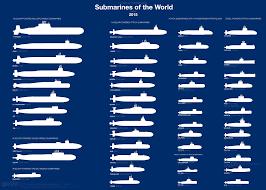 Us Submarine Classes Chart Submarine In Service Around The World Business Insider