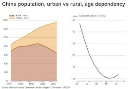 Chinas One Child Policy In Charts