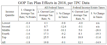 Tax And Budget Policy Cato Liberty