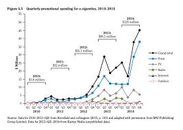 Electronic Cigarette And E Cigarette Liquid Marketing
