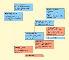 Christie William Gapinski Ancestry