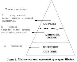 Различие в понятиях Управленческая культура и Корпоративная  Первый поверхностный уровень организационной культуры виден стороннему наблюдатели через артефакты Под артефактами Шейн понимает конкретные продукт