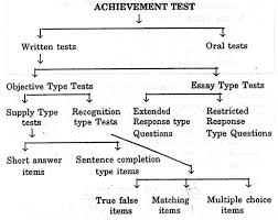 types of written tests education achievement test objective type tests