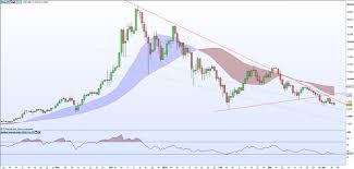Crypto Price Charts Cryptocurrency Analysis Charts Bitcoin Ripple Litecon