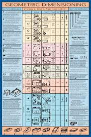 Useful Charts 10 Useful Mechanical Engineering And Manufacturing Wall