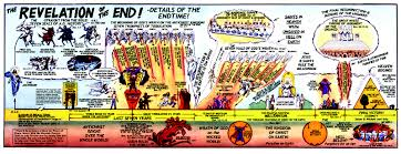 Chart Of Revelation Timeline Events In The Book Of Revelation End Time Info