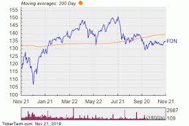 Nasdaq Vs Dow Chart First Trust Dow Jones Internet Index Fund Experiences Big