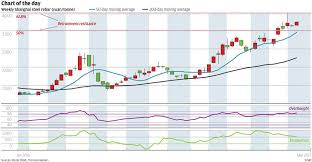 Chart Of The Day Shanghai Steel Rebar Surprises South