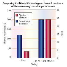 Galvanic Corrosion Chart Pdf What Engineers Should Know About Zinc Nickel Coatings