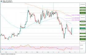 Lisk Price Analysis For August 2019
