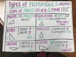 Triangle Types Chart Types Of Triangles 6th Grade Math Math 6th Grade Math