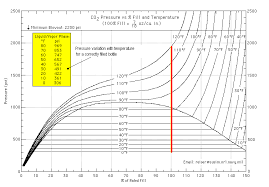 38 Exhaustive Co2 Cylinder Pressure Temperature Chart