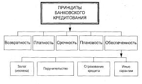 Сущность кредитования функции виды и принципы  Принципы кредитования