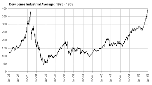 Great Depression Stock Chart Vs Today Stock Market Crash Of 1929 Causes Effects And Timeline