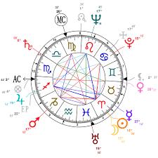 Astrology And Natal Chart Of Marlon Brando Born On 1924 04 03